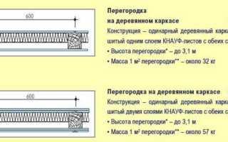 Общие сведения о перегородках из гипсокартона