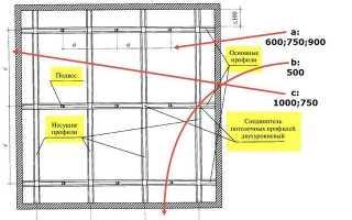 Разметка одноуровневого подвесного потолка из гипсокартона