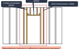 Как сделать дверной проем в перегородке из гипсокартона
