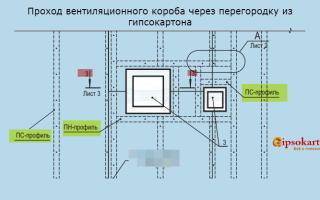 Проход вентиляционного короба через перегородку из гипсокартона