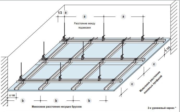 Каркас потолка из металлопрофиля