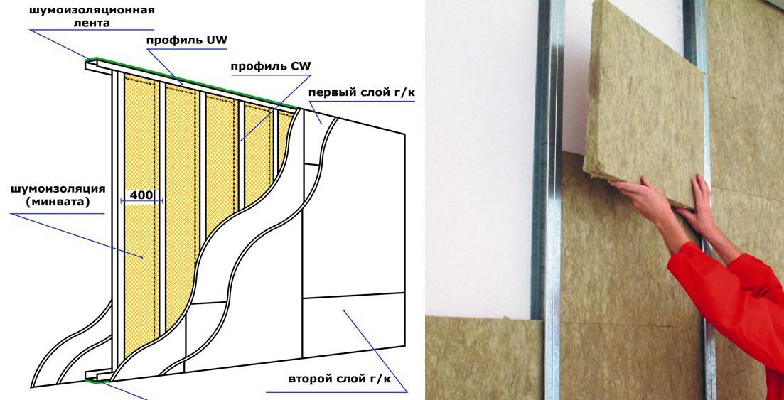 Шумо- и теплоизоляция дверного проема