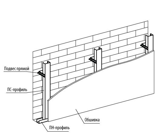 Крепление профилей на гипсокартонную стену