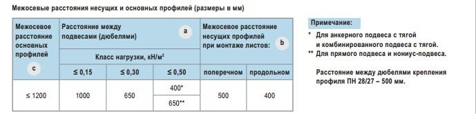 Расстояния между элементами конструкции