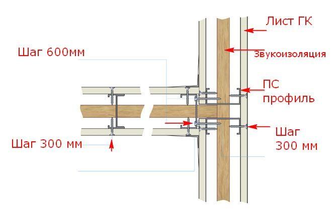Kreplenie-gipsokartona-k-metallicheskomu-karkasu-foto07