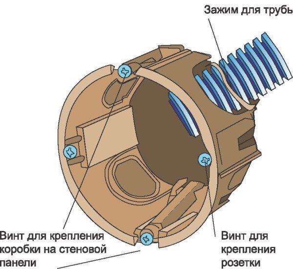 Детальное изображение монтажной коробки для стен из гипсокартона с описанием элементов