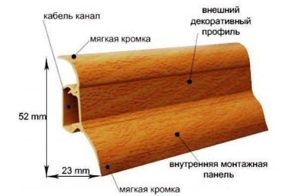 Фото пластикового плинтуса с кабель каналом