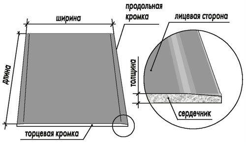гипсокартон потолочный размеры