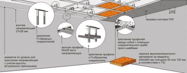 как сделать красивый потолок из гипсокартона одноуровневый