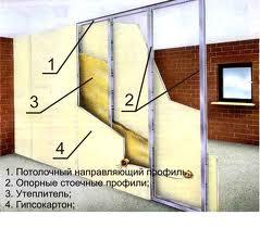 Конструкция стены из ГКЛ.