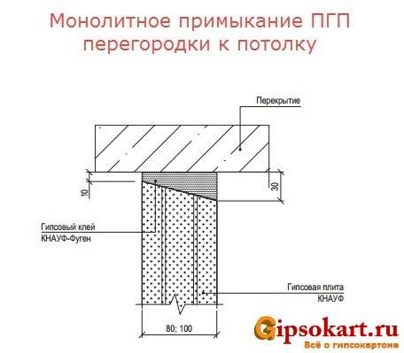 monolitnoe primykanie pazogrebnevoy plity 2