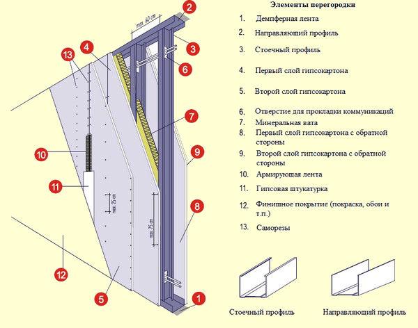 montazh-peregorodki-13