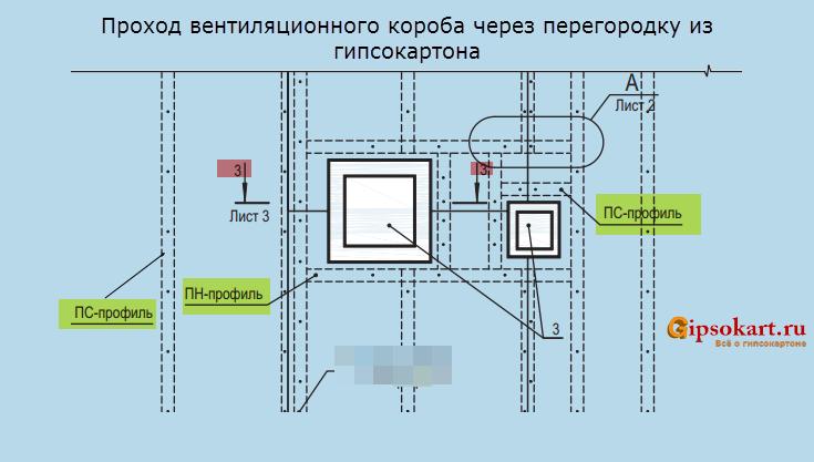 montazh ventiljacionnyh korobov i peregorodki GKL 1