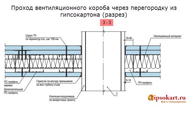 montazh ventiljacionnyh korobov i peregorodki GKL 2