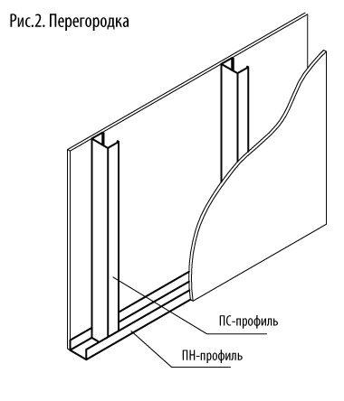 Общая схема каркаса для перегородки
