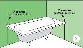 Отмеряем расстояние вглубь ванной равное толщине гипсокартона с отделкой.