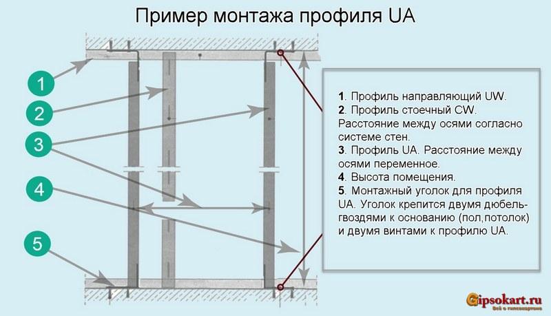 primer montada profilya ua