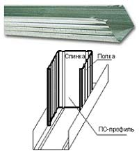 ПС служит стойкой каркаса и монтируется в соответствующую его размерам полочки ПН.