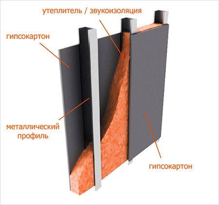 Схема перегородки с применением утеплителя