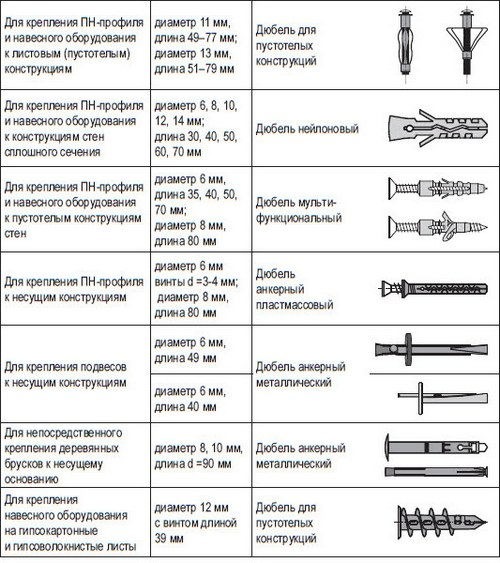 shurupy-kreplenija-gipsokarton-500x563