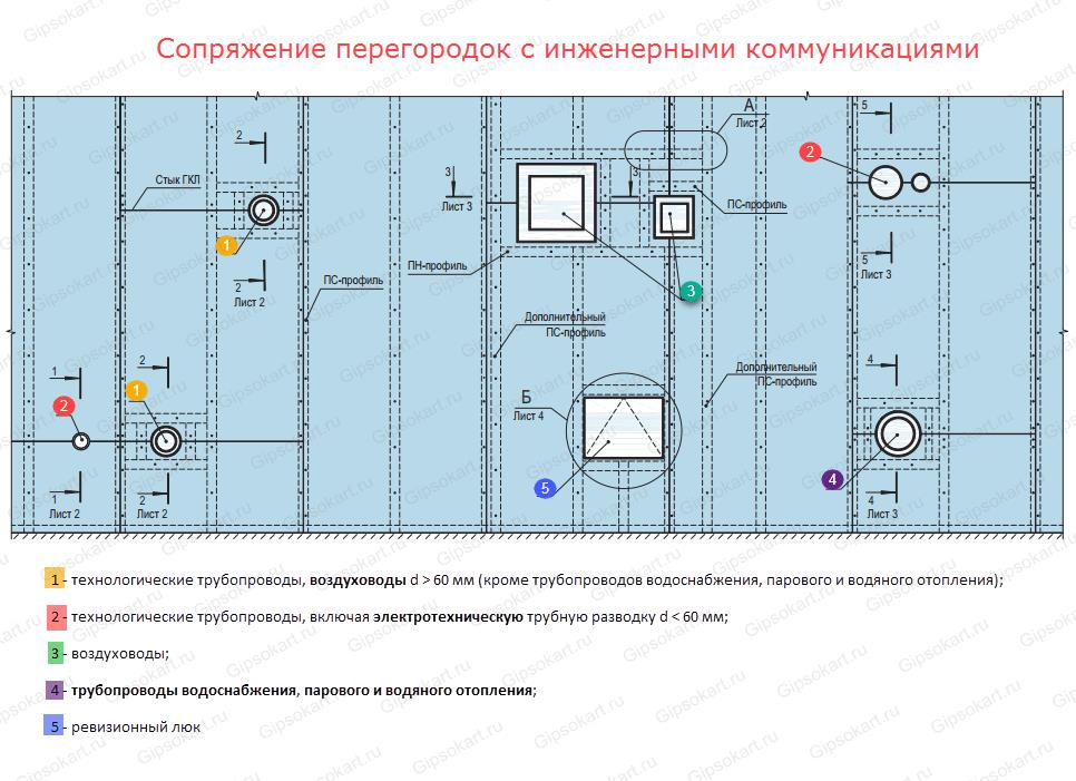sopryazhenie peregorodok s trubami i ventilyaciej