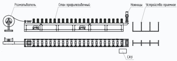 Станок для производства профилей гипсокартона: схема расположения элементов