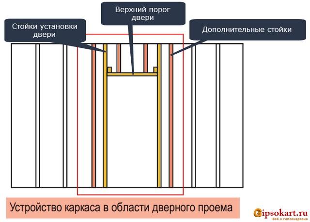 tyazhelaya dver v peregorodke gipsokartona 3
