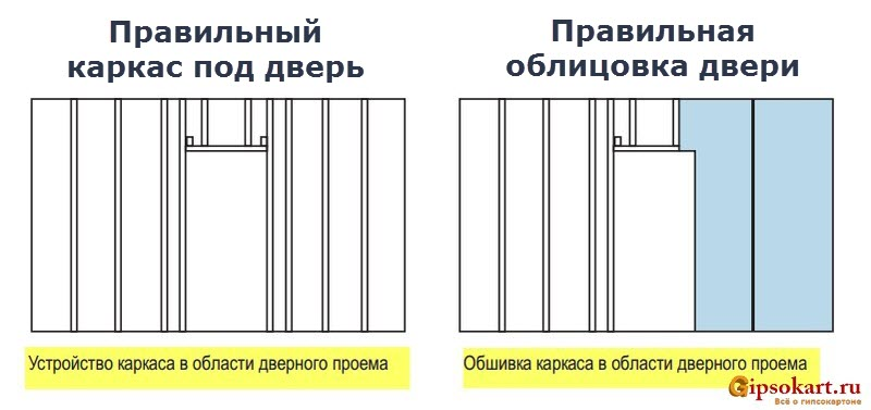 ustanovka dveri v peregorodku iz gipsokartona 2