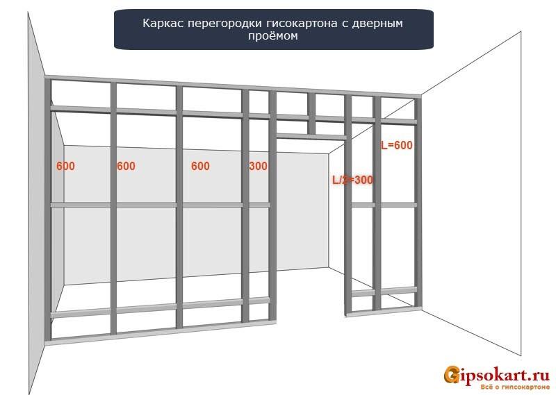 ustanovka dveri v peregorodku iz gipsokartona 6