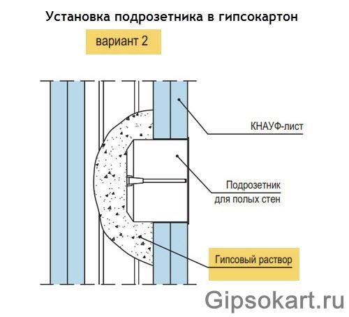 ustanovka podrozetnika v peregorodku gipsokartona foto9