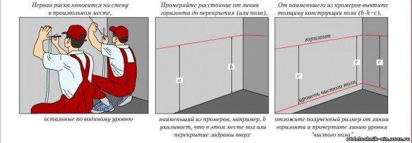 выравнивание потолков гипсокартоном