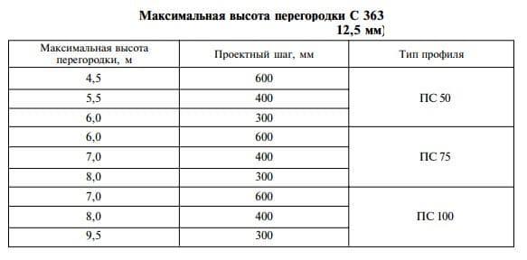 vysokaja peregorodka C363