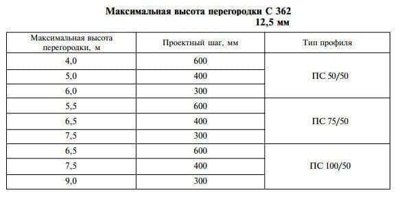vysokaja peregorodka С362
