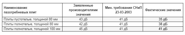 zvukoizoliruyushchie svojstva PGP tablica 3